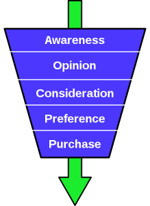Here's a basic example of a marketing funnel courtesy of Wikicommons - Steve Simple